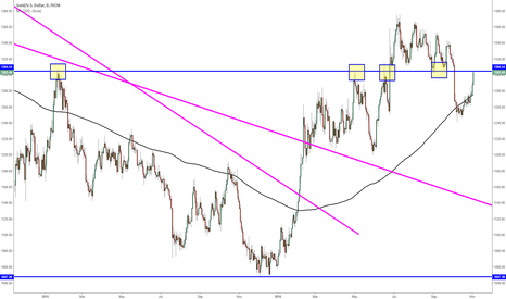 XAUUSD: Gold testing technical pivot ($1304)