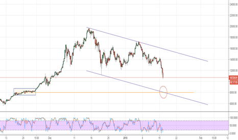 BTCUSD: It appears BTC may test 8000 level very shortly
