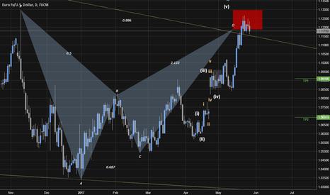 EURUSD: EURUSD Perfect Harmonic Bat ~ Sell Has Begun