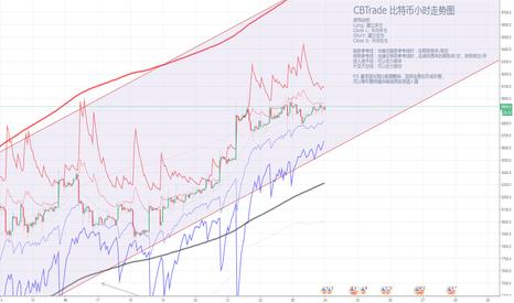 XBTUSD: 【CBTrade】多頭勢力正在增長,趨勢向上概率上升