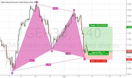 GER30: 14-08-15 #DAX Bullish Gartley