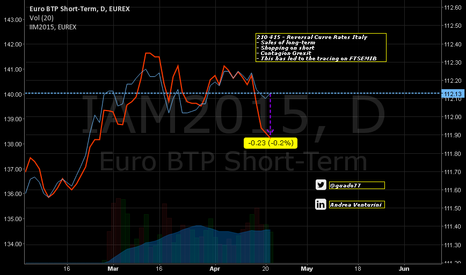 IAM2015: Grexit_Contagion On Rates Curve Italy_BTP