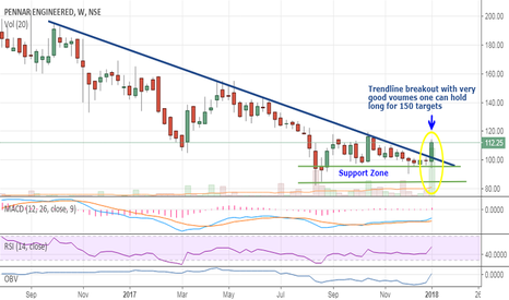 PENPEBS: Trendline breakout with huge volumes 150 seems possible