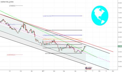 EURRUB Forex Chart