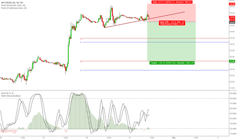 USOIL: Potential Top formation