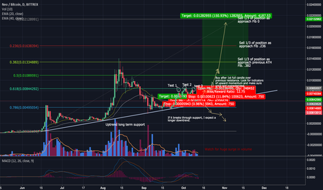 NEOBTC: NEO - primed for next big wave to new ATH