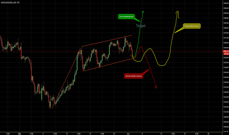 GOLD: Possible outcomes