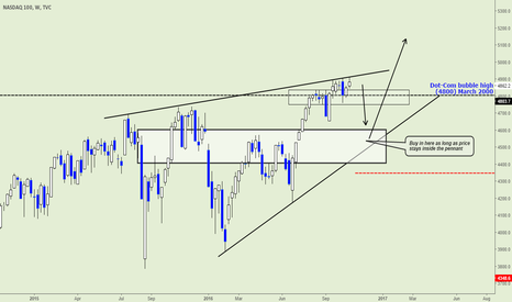 NDX: Nasdaq Long entry point