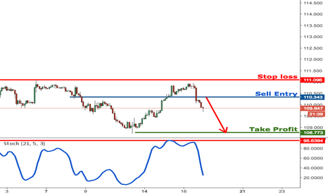 USDJPY: USDJPY dropping perfectly towards profit target, remain bearish