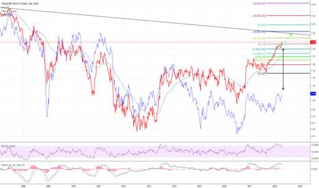 FVX: Big spread between 5 y to 30 y treasuries