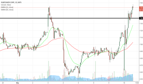 SPWR: potential up