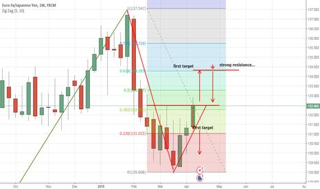 EURJPY: short red arrow...if market reach