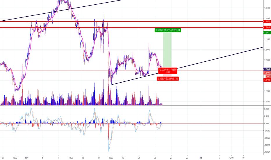 GBPUSD: GBP/USD // COMPRAS
