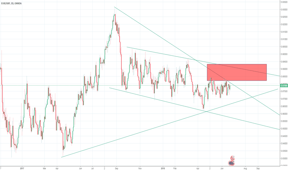EURGBP: Price within a channel
