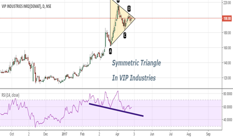 VIPIND: Symmetric Triangle Formation {Neutral: trade towards trend }...
