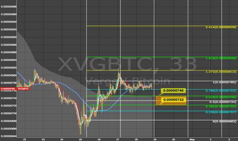 XVGBTC: Verge: Breakout or Breakdown! #XVG