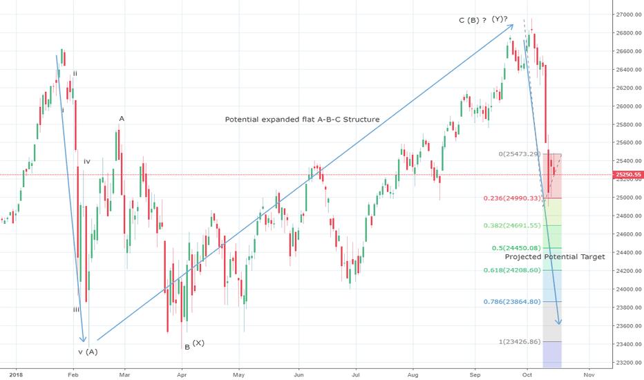 DJI: Dow Jones carving an impulse towards 24250/600 ?
