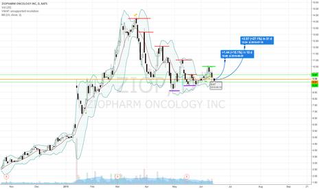 ZIOP: Higher highs beginning of trend.
