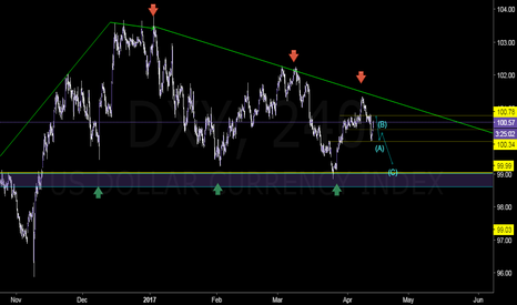 DXY: DXY Observation.