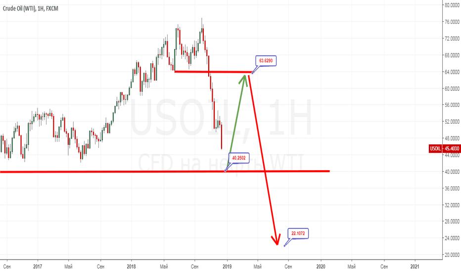 USOIL: Примерное поведение нефти