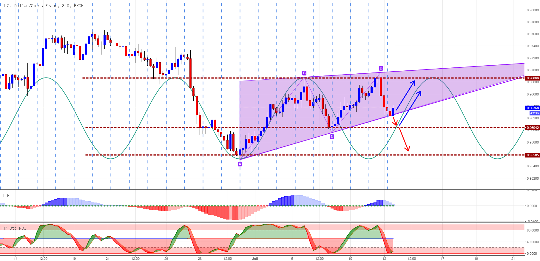 USDCHF with Sinus Line