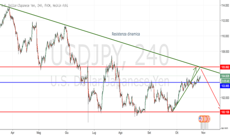 USDJPY: USDJPY sell limit in area 106.000
