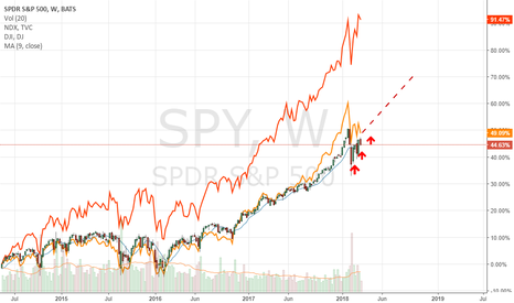 SPY: Time to ride the trend?