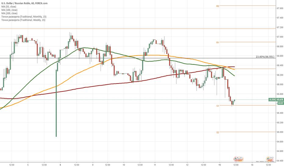 USDRUB: USD/RUB: дневной обзор