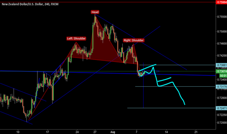 NZDUSD: NZD/USD (SP)  (SHORT)