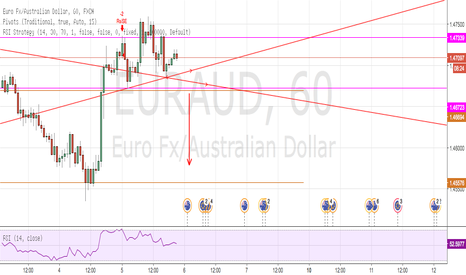 EURAUD: POSSIBLE HEAD & SHOULDERS EUR/AUD