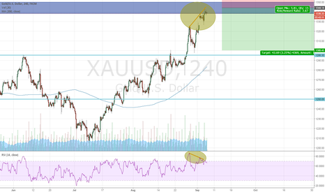 XAUUSD: Gold Opportunity for short