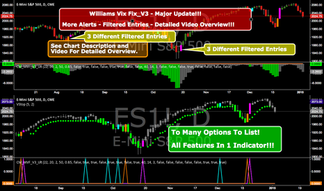 ES1!: Williams Vix Fix -Major Update -Filtered Entries - Much More