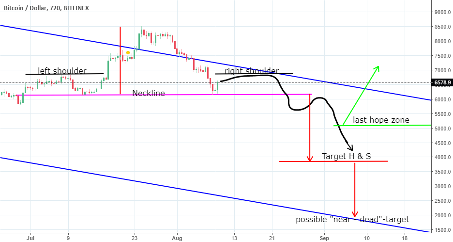 BTC, possible H & S and the start of a big desaster?
