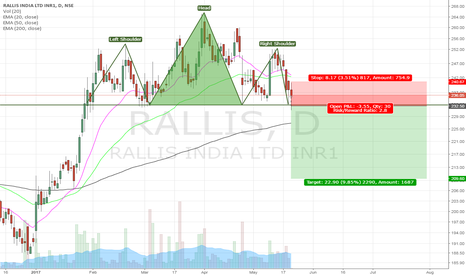 RALLIS: Possible H&S formation in Rallis