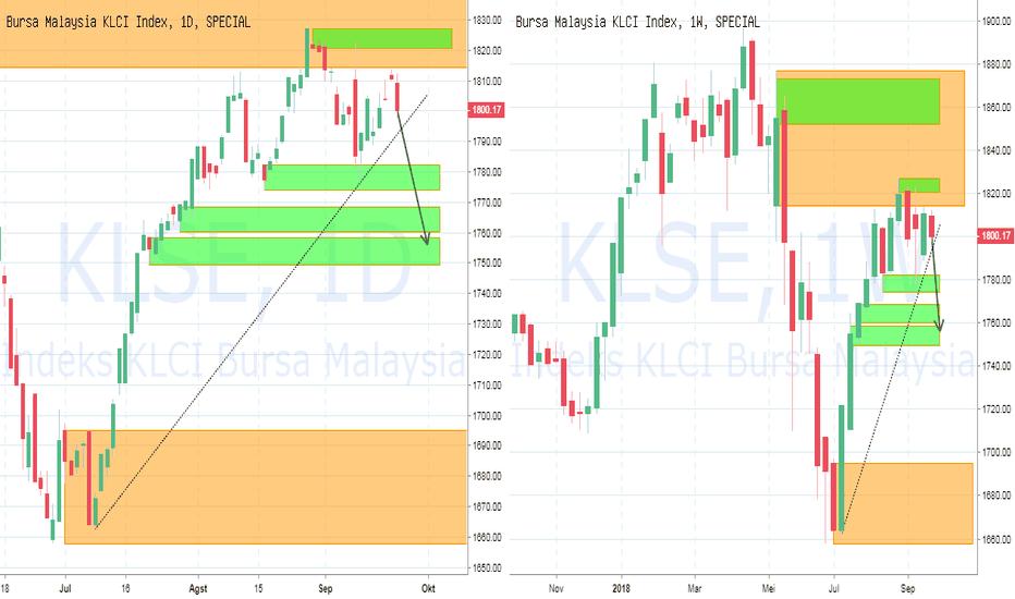 KLSE: PIC Analyst : KLSE : Bursa Malaysia berpotensi drop ke 1750