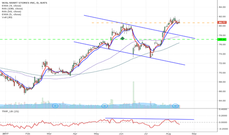 WMT: WMT - Earnings option play, $79.50 August Puts, currently $0.87