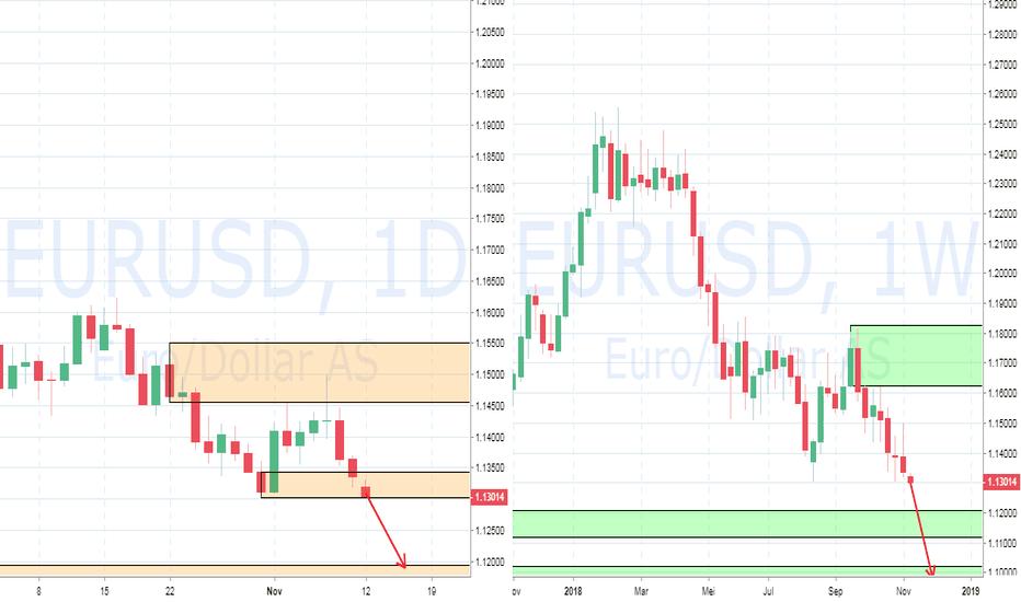 EURUSD: PIC Analyst : FX EURUSD : Bearish Tone for Euro Dollar