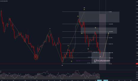 EURUSD: EURUSD Potential bullish rotation -  1hr