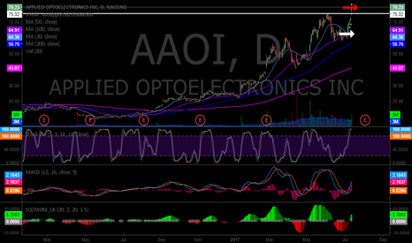 AAOI: Master Class chart for bullish bearish indicators divergence set