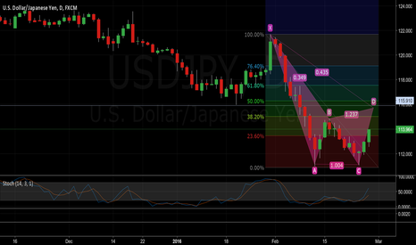 USDJPY: Bullish Cypher on $USDJPY