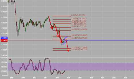 GBPUSD: SELl , poor gbp