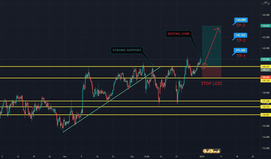 GBPJPY BUY FROM SUPPORT ZONE