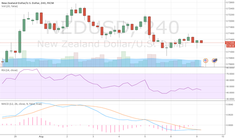 NZDUSD: NZD/USD BEARISH