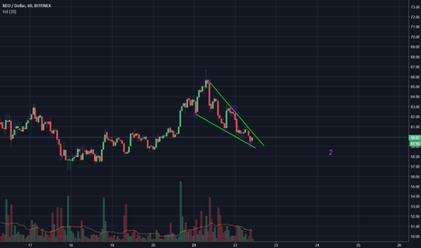 NEOUSD: NEO: Possible breakout