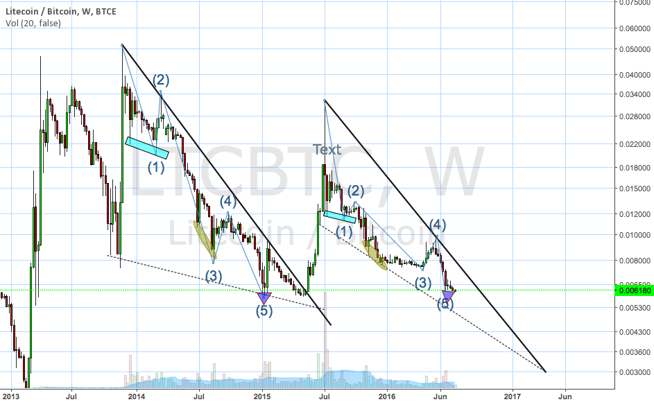 LTC/BTC two similar falling wedges