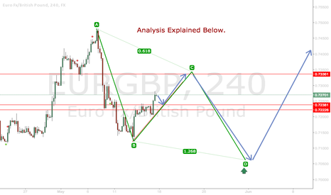 EURGBP: EURGBP Short-Term Long Idea & Potential AB=CD Pattern.