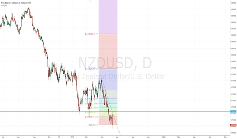 NZDUSD: NZDUSD short with confluence