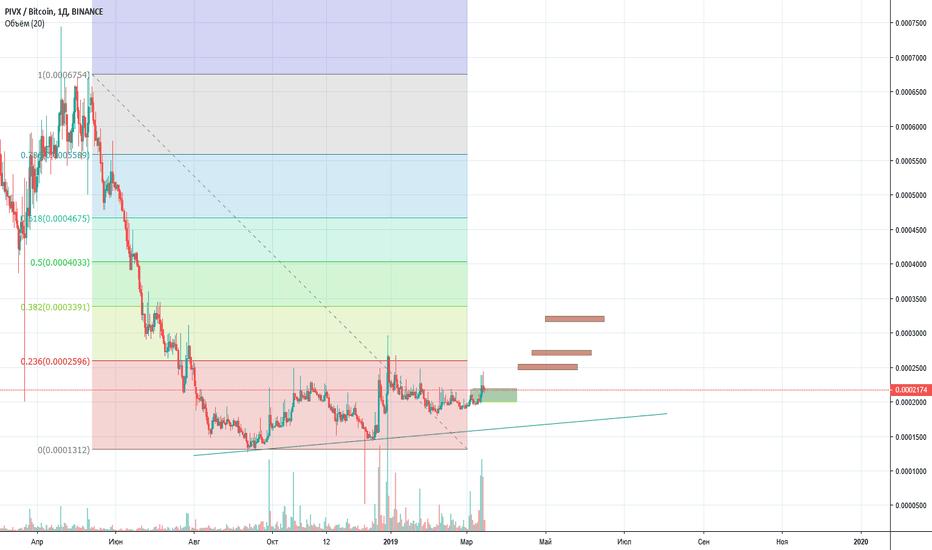 tradingview pivx btc