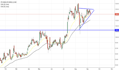PTC: PTC India-Ascending triangle.Breakout abv 120 Tgt 134