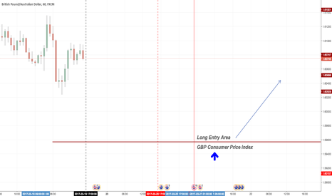 GBPAUD: GBPAUD Long Entry Area - GBP-CPI
